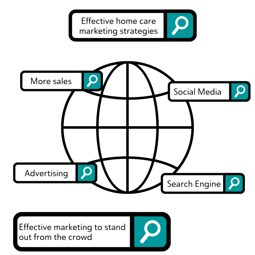 Globe with text of all around skills acquired by a home care marketer, Effective home care marketing strategies will increase client referrals and inquiries for care